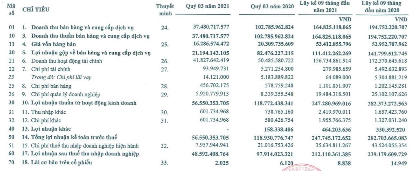 Nam Tân Uyên lãi sau thuế hơn gần 49 tỷ trong quý III - Ảnh 1.