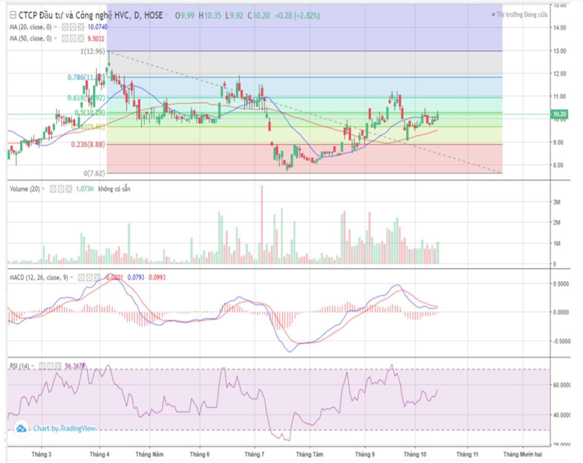 Cổ phiếu tâm điểm (15/10): DCM, VNP, HVH - Ảnh 3.