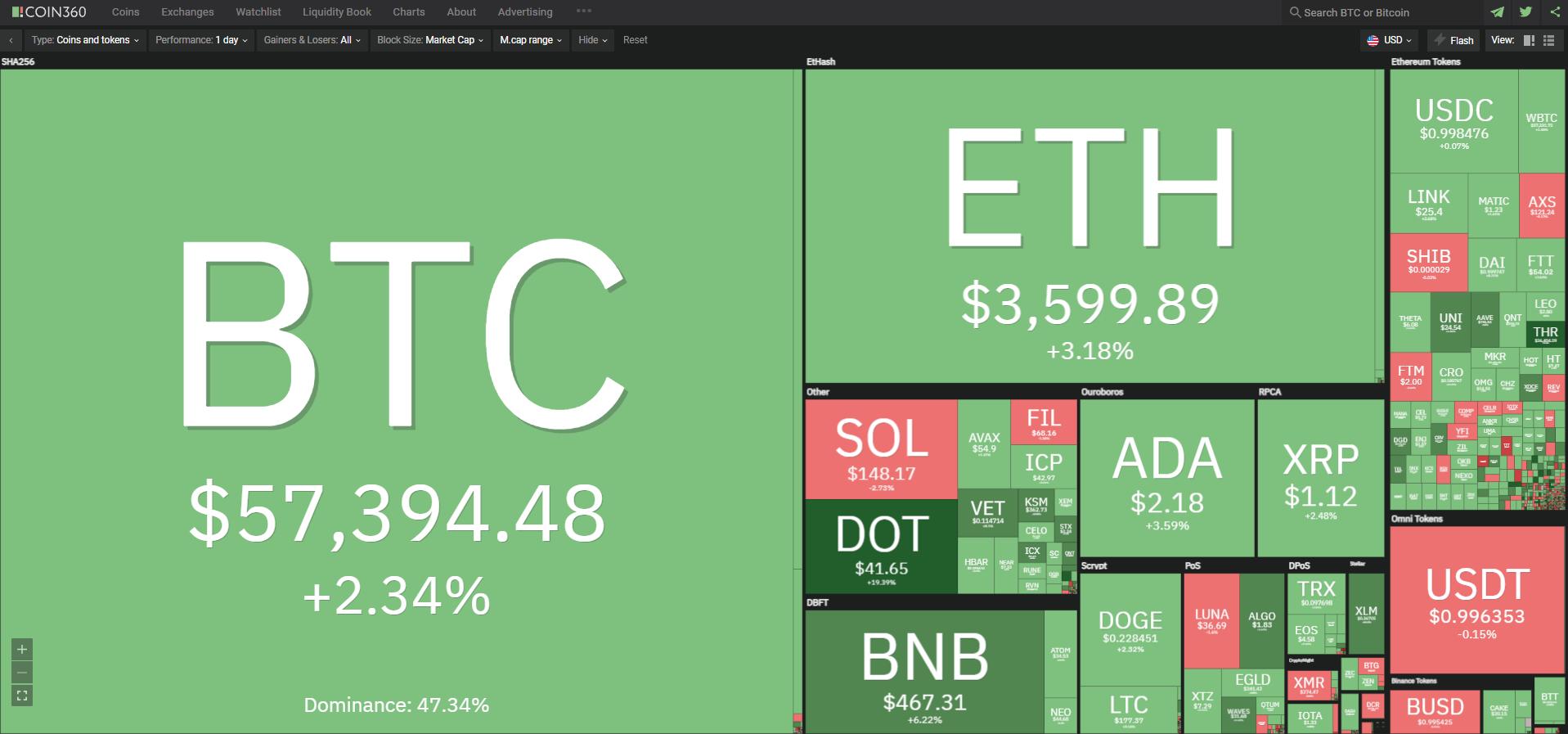 Toàn cảnh thị trường tiền kỹ thuật số hôm nay ngày 14/10/2021. (Nguồn: Coin360.com).
