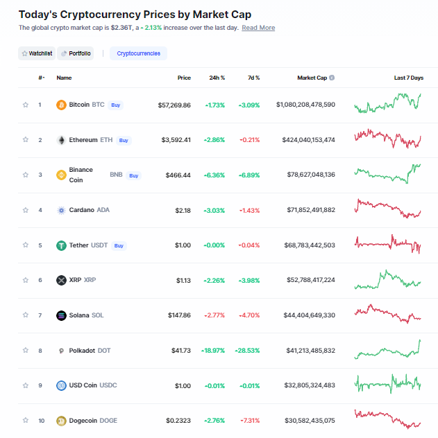 Nhóm 10 đồng tiền hàng đầu theo giá trị thị trường ngày 14/10/2021. (Nguồn: CoinMarketCap).