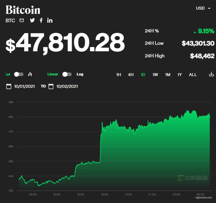 Chỉ số giá bitcoin hôm nay 2/10/2021. (Nguồn: CoinDesk).