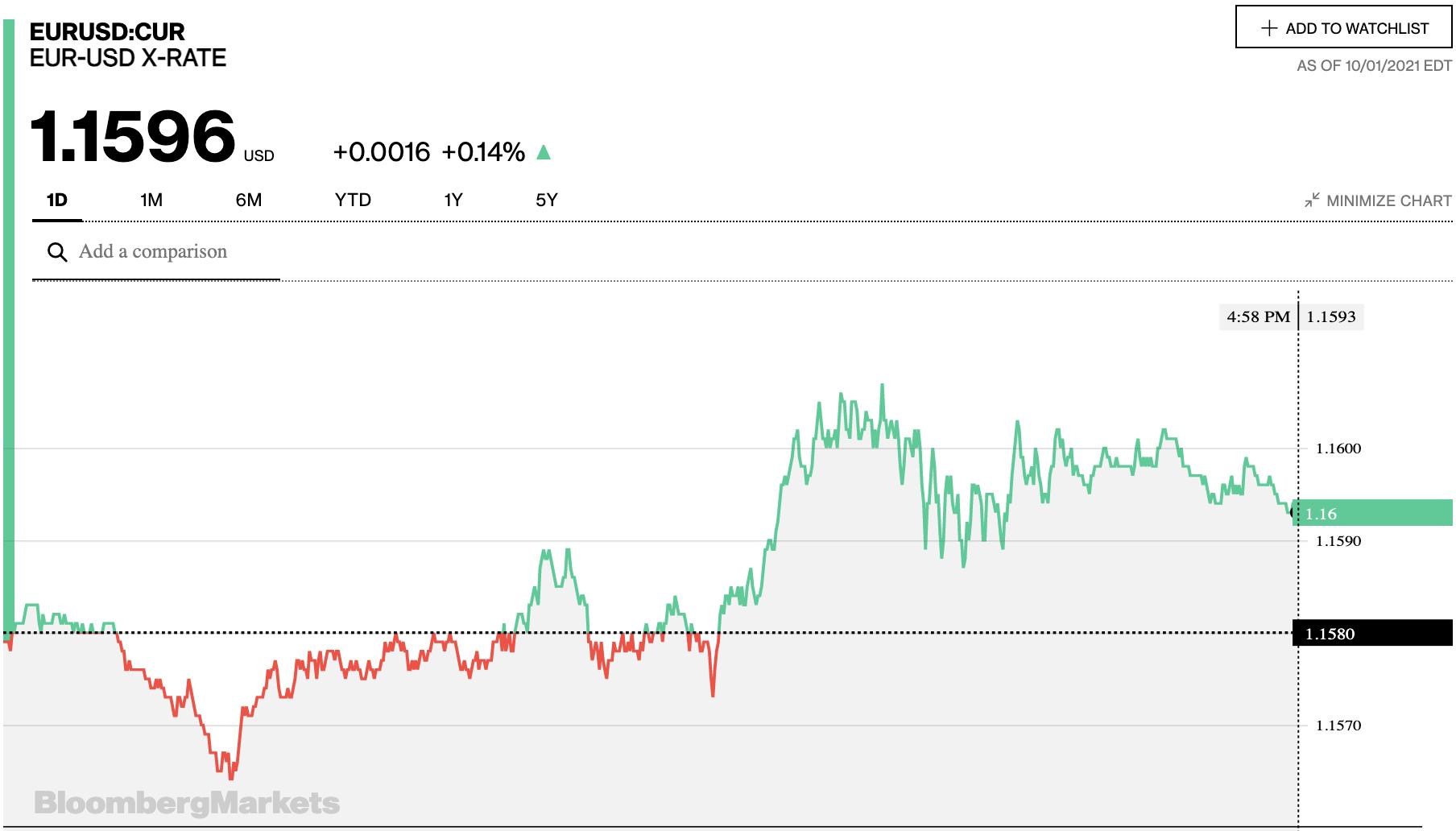 Tỷ giá euro hôm nay 2/10: Đa số ngân hàng và thị trường chợ đen quay đầu tăng trong phiên cuối tuần - Ảnh 2.