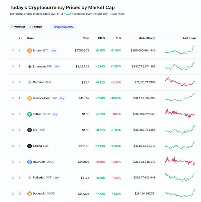 Nhóm 10 đồng tiền hàng đầu theo giá trị thị trường ngày 2/10/2021. (Nguồn: CoinMarketCap).