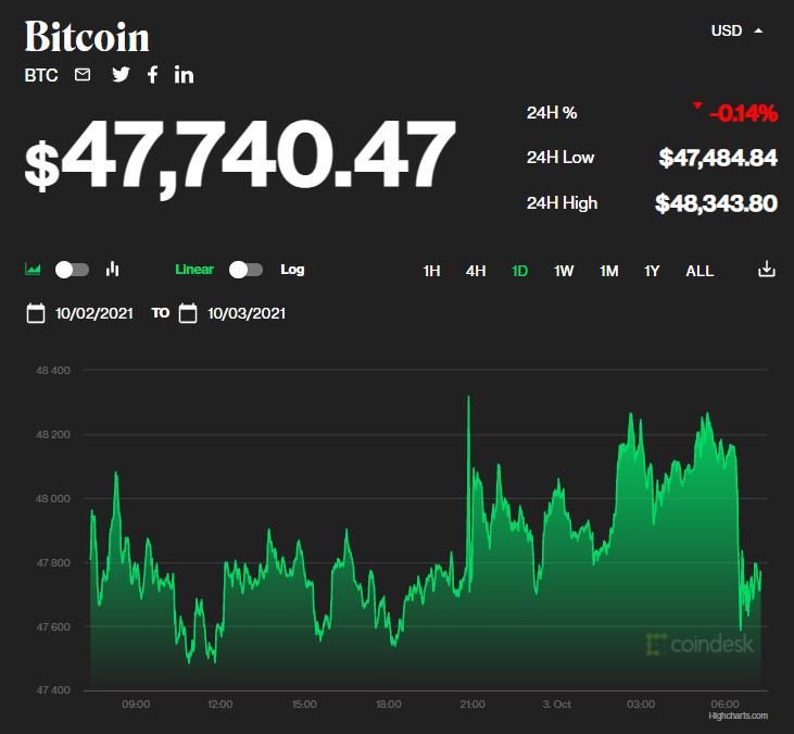 Chỉ số giá bitcoin hôm nay 3/10/2021. (Nguồn: CoinDesk).