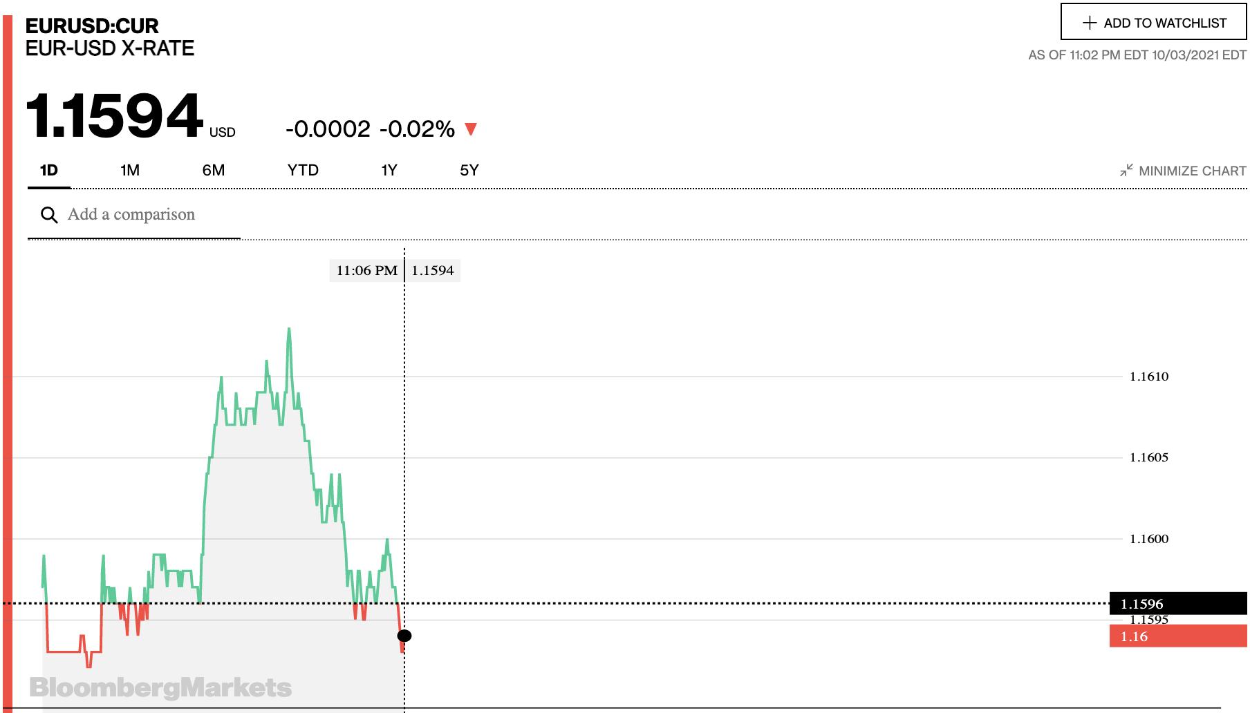 Tỷ giá euro hôm nay 4/10: Các ngân hàng và thị trường chợ đen đồng loạt tăng trong phiên đầu tuần - Ảnh 2.