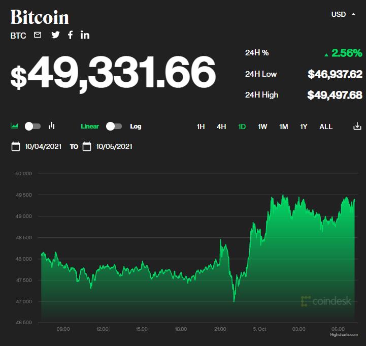 Chỉ số giá bitcoin hôm nay 5/10/2021. (Nguồn: CoinDesk).