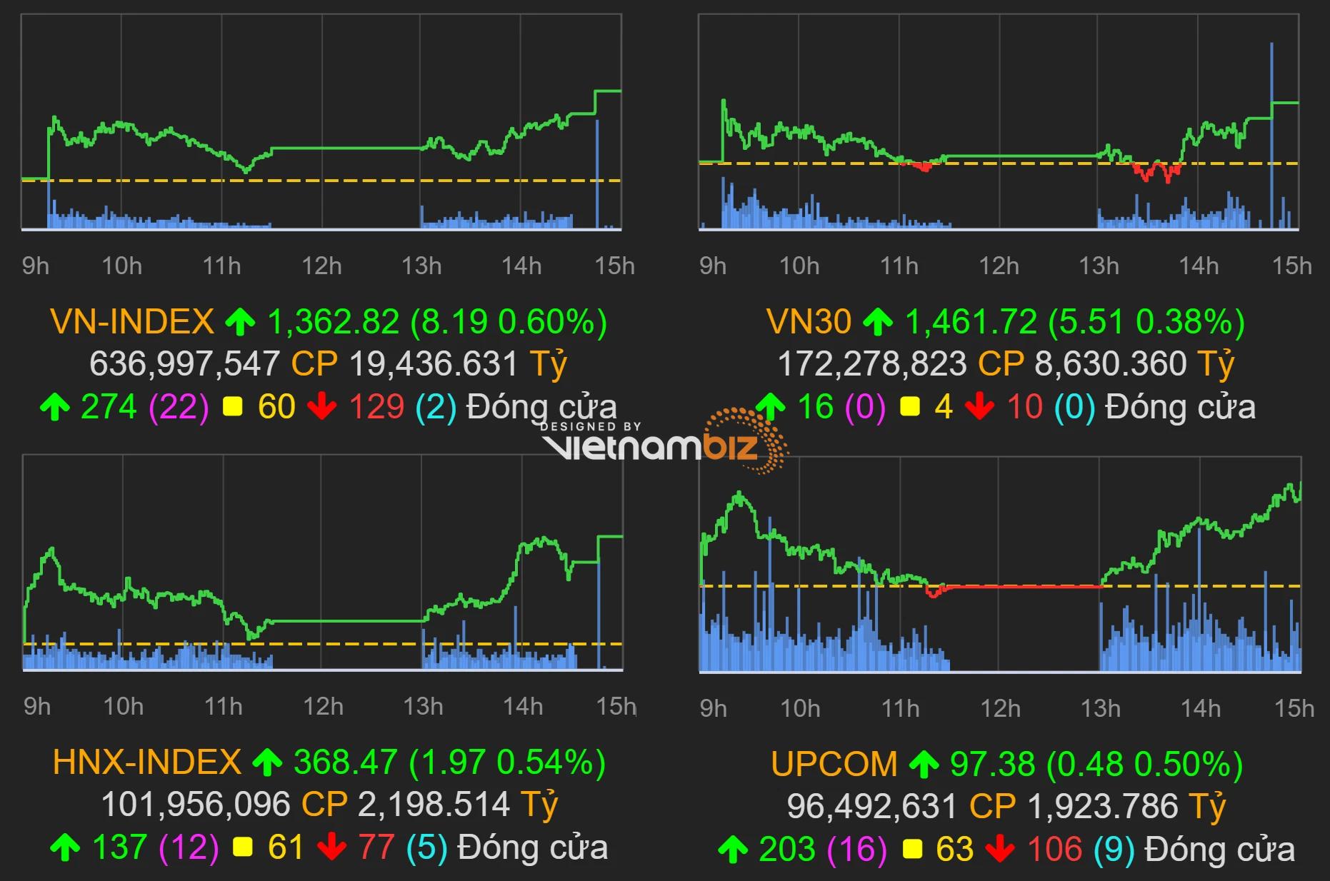 Thị trường chứng khoán (6/10): Nhóm vốn hóa lớn bứt phá mạnh mẽ, VN-Index thành công vượt 1.360 điểm - Ảnh 1.