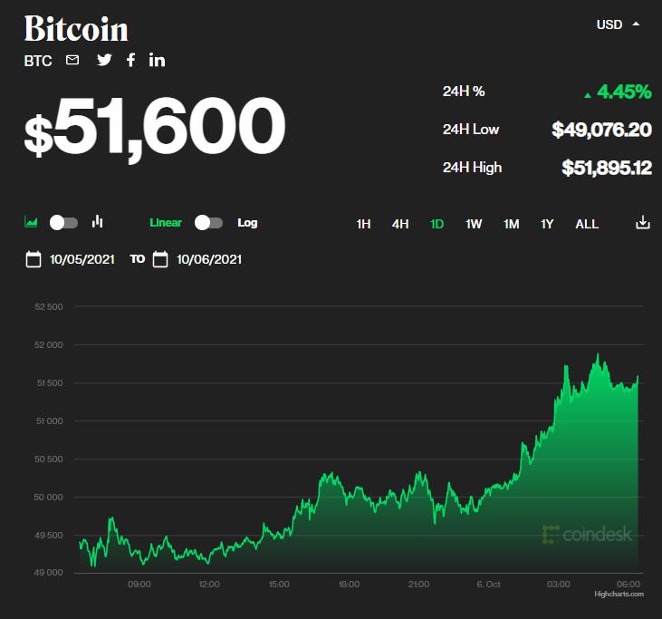 Chỉ số giá bitcoin hôm nay 6/10/2021. (Nguồn: CoinDesk).