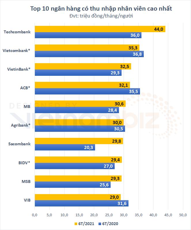 Ngân hàng công bố thu nhập nhân viên: Nhóm Big4 hay các đại gia cổ phần, ai giàu hơn ai? - Ảnh 1.