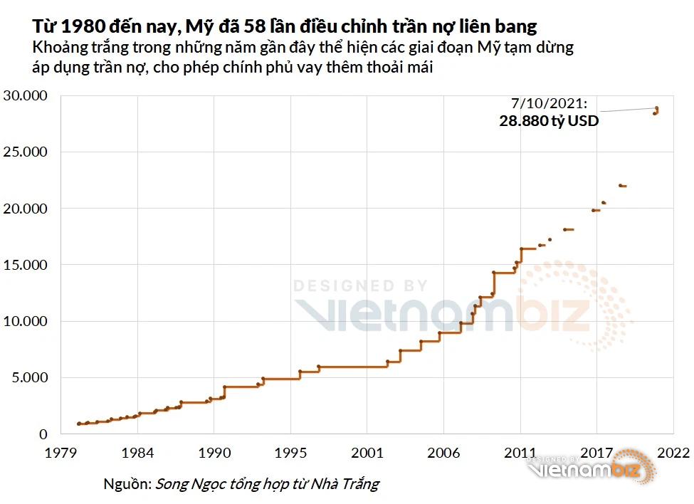 Thượng viện Mỹ nâng trần nợ lên gần 28.900 tỷ USD - Ảnh 3.