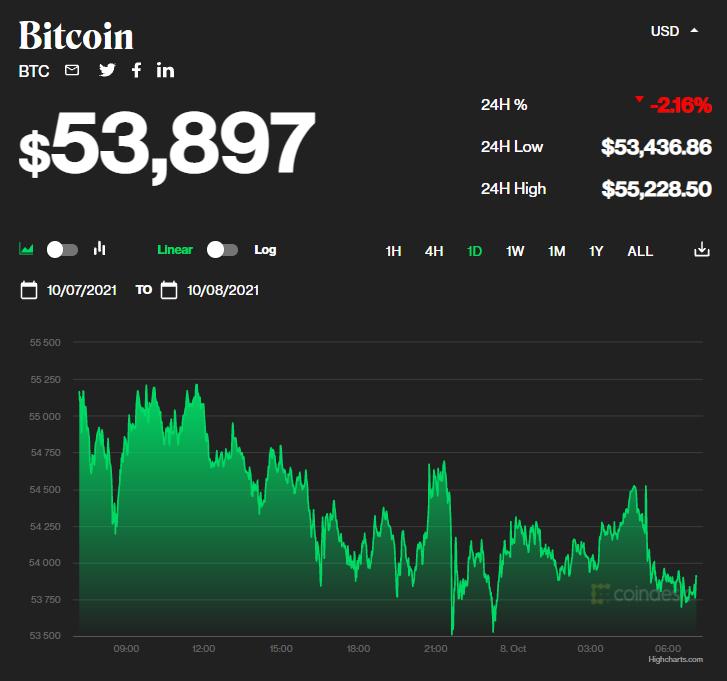 Chỉ số giá bitcoin hôm nay 8/10/2021. (Nguồn: CoinDesk).