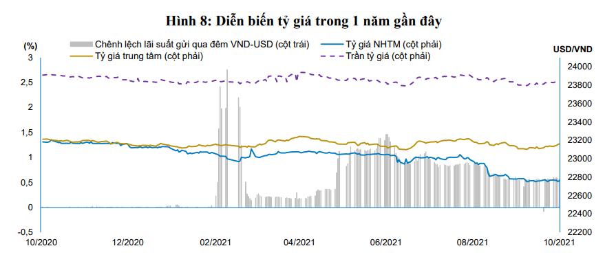 Kho bạc Nhà nước muốn mua 150 triệu USD từ NHTM - Ảnh 1.