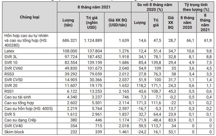 Xuất khẩu cao su tháng 9 tăng hơn 21% nhờ giá xuất khẩu tăng cao - Ảnh 1.