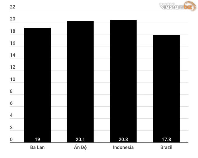 Vì sao Shopee lựa chọn Ấn Độ, Ba Lan là thị trường mục tiêu tiếp theo? - Ảnh 3.