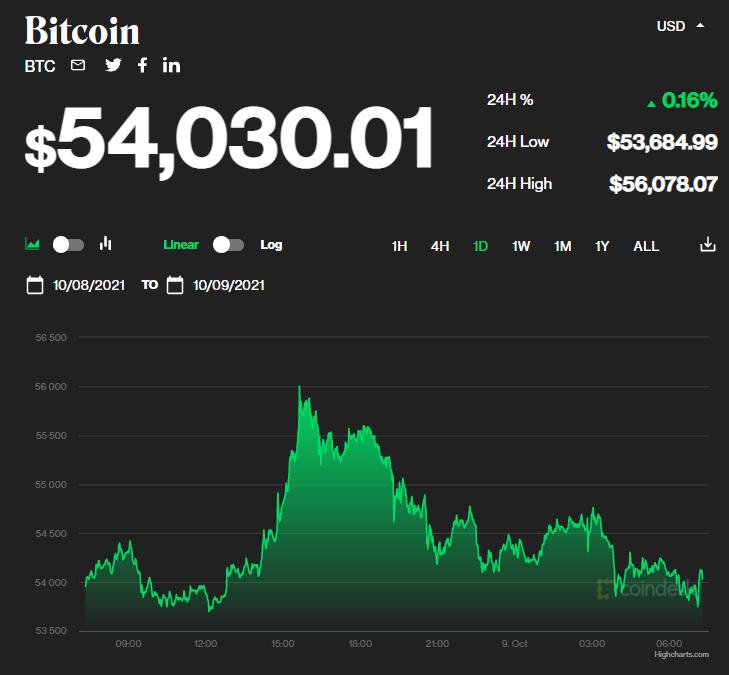 Chỉ số giá bitcoin hôm nay 9/10/2021. (Nguồn: CoinDesk).