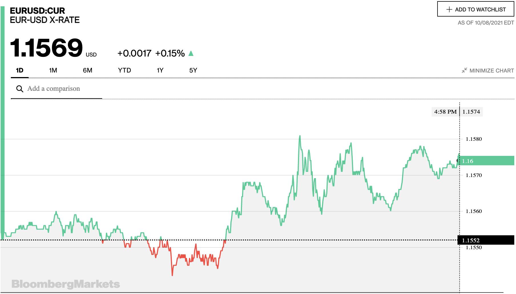 Tỷ giá euro hôm nay 9/10: Đa số ngân hàng và thị trường chợ đen tăng phiên ngày cuối tuần - Ảnh 2.