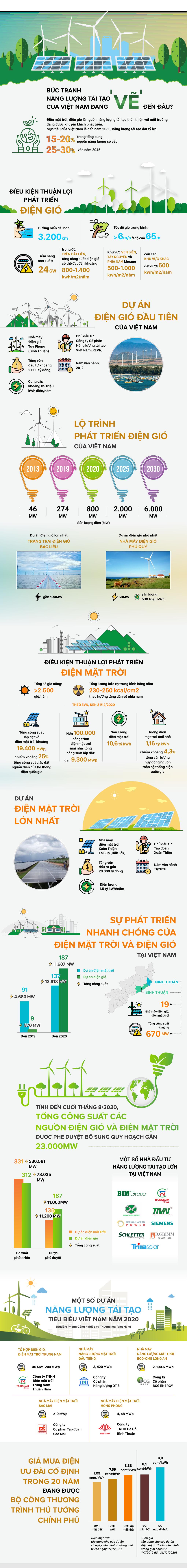 Bức tranh năng lượng tái tạo của Việt Nam đang 'vẽ' đến đâu? - Ảnh 1.