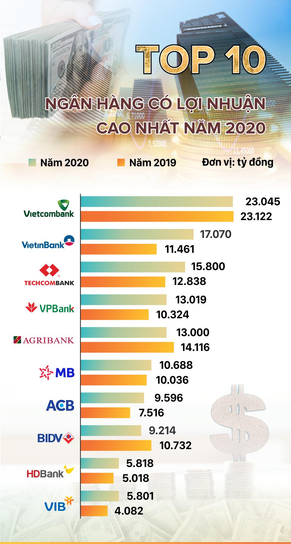 TOP 10 ngân hàng có lợi nhuận cao nhất năm 2020 - Ảnh 1.