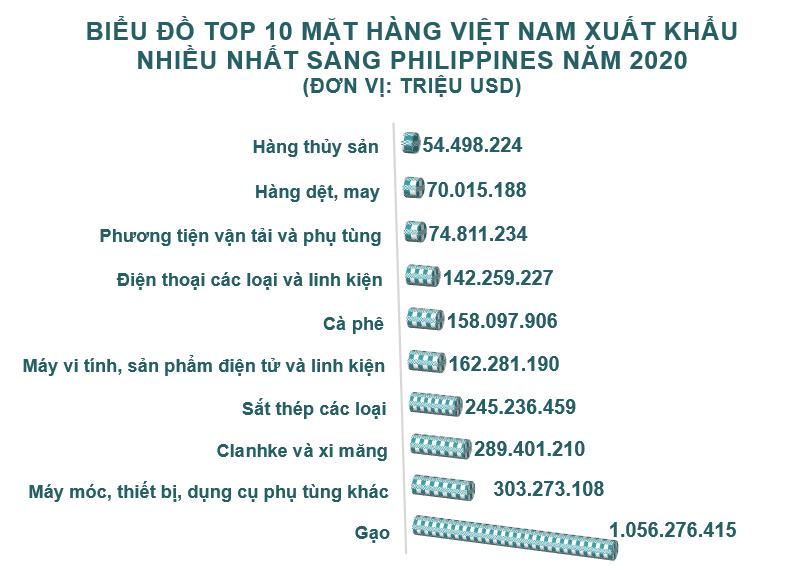 Xuất nhập khẩu Việt Nam và Philippines tháng 12/2020: Xuất khẩu phân bón các loại tăng 755% - Ảnh 3.