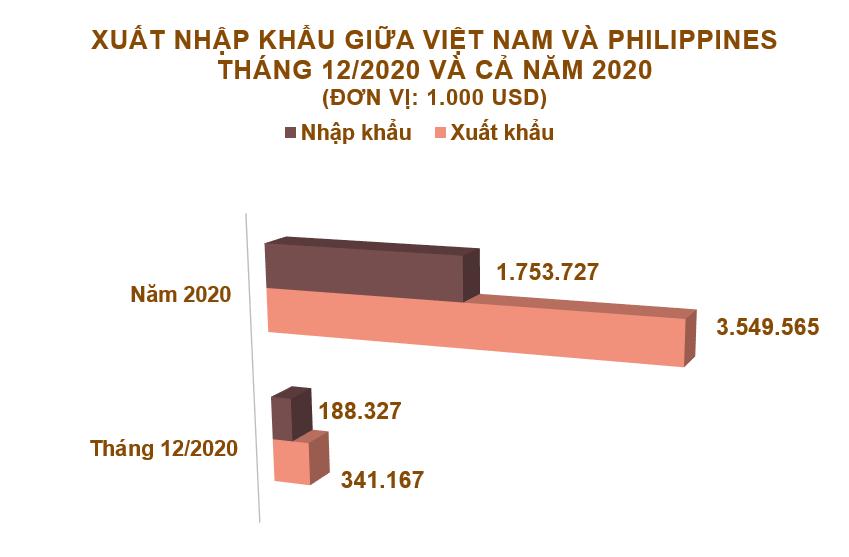 Xuất nhập khẩu Việt Nam và Philippines tháng 12/2020: Xuất khẩu phân bón các loại tăng 755% - Ảnh 2.