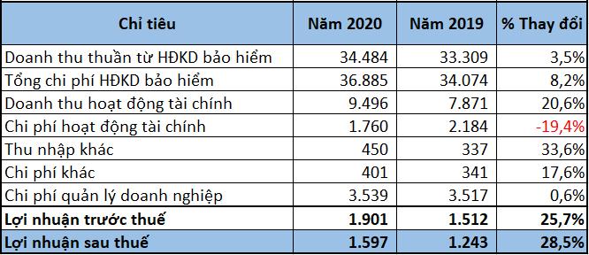 Tập đoàn Bảo Việt lãi trước thuế hơn 1.900 tỷ đồng, thu lớn từ hoạt động tài chính - Ảnh 2.