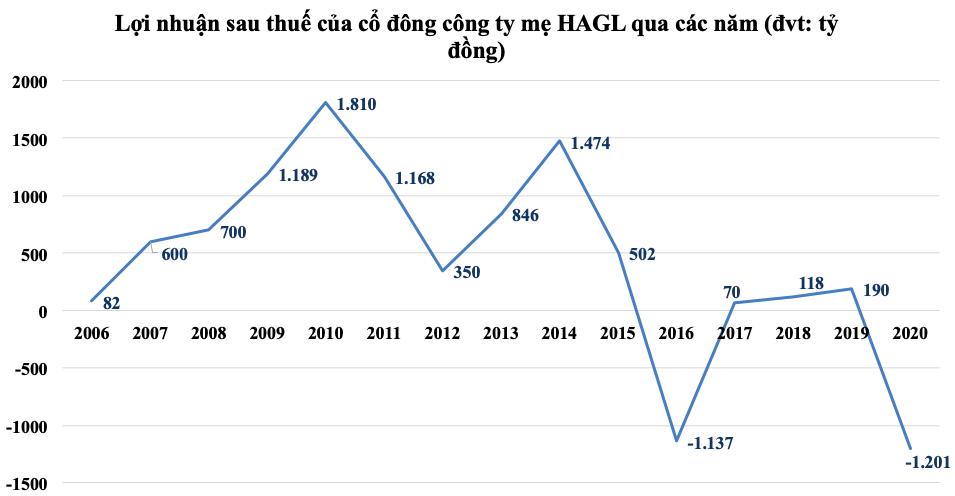 HAGL lỗ ròng 1.174 tỷ đồng quý IV do hồi tố, đã có nguồn thu từ bán heo - Ảnh 2.