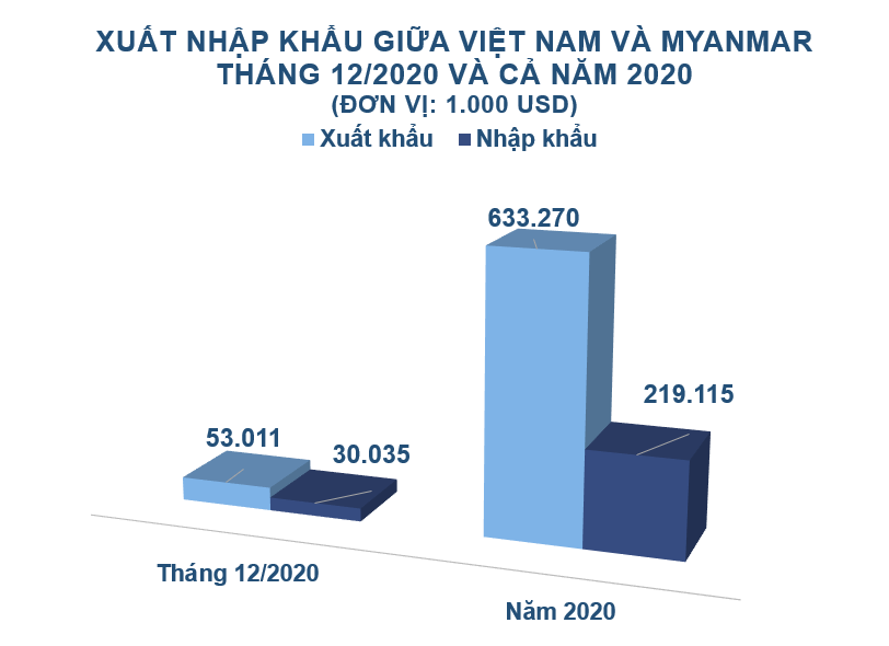 Xuất nhập khẩu Việt Nam và Myanmar tháng 12/2020: Kim ngạch nhập khẩu tăng 225% - Ảnh 2.