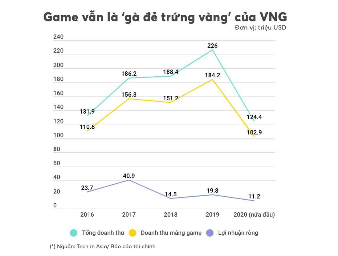 [eMagazine] Startup 'kì lân' của Việt Nam loay hoay tìm thành công bên ngoài biên giới - Ảnh 3.