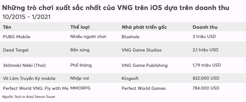[eMagazine] Startup 'kì lân' của Việt Nam loay hoay tìm thành công bên ngoài biên giới - Ảnh 8.