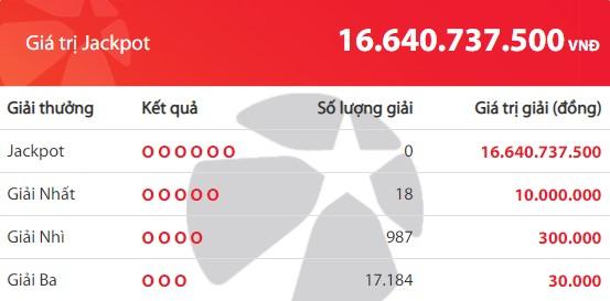 Kết quả Vietlott Mega 6/45 ngày 10/2: Jackpot hơn 16,6 tỷ đồng vắng chủ nhân - Ảnh 2.