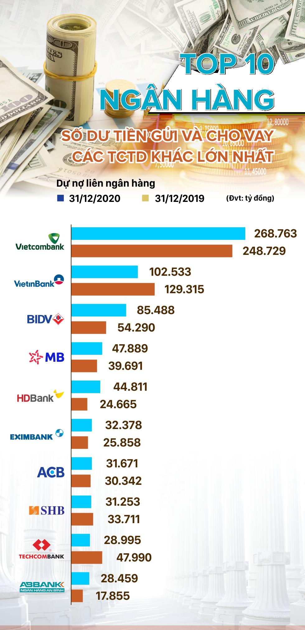 Nhà băng nào đang là chủ nợ lớn nhất trên thị trường liên ngân hàng? - Ảnh 1.