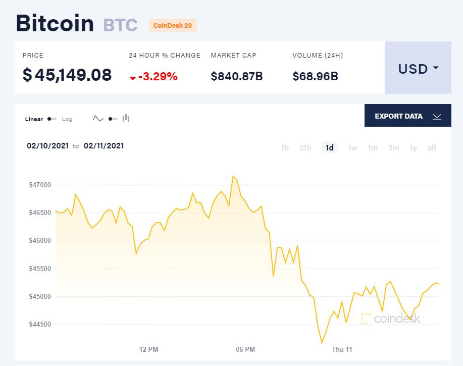 Chỉ số giá bitcoin hôm nay 11/2/21. (Nguồn: CoinDesk).
