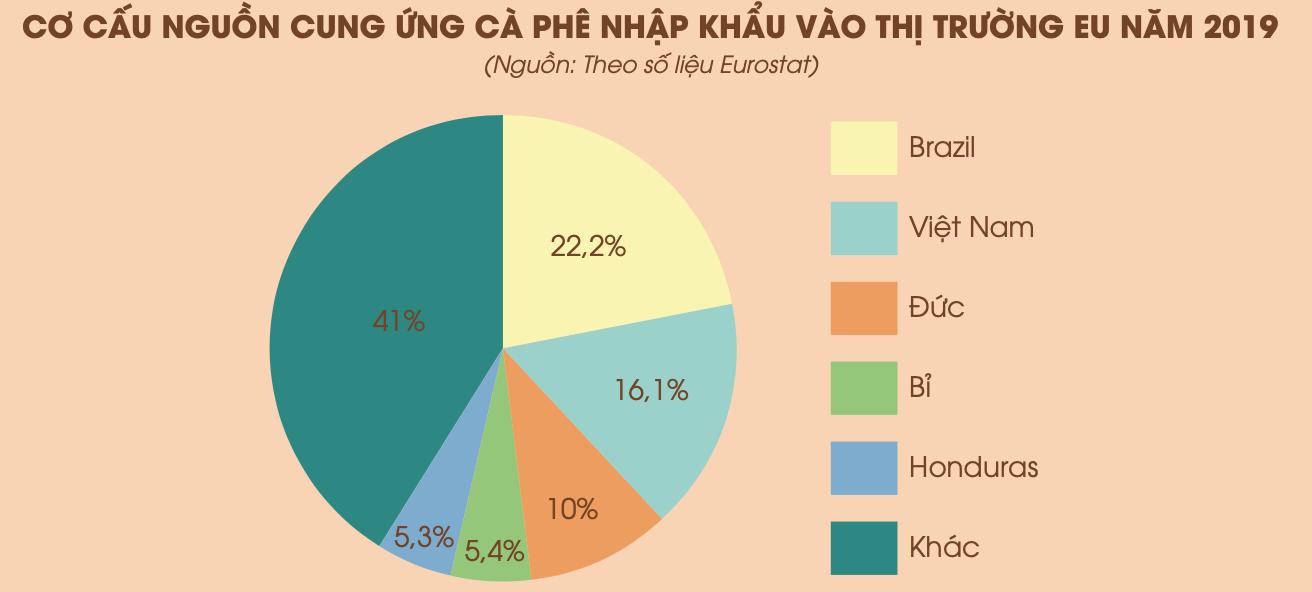 Tìm hiểu thông tin xuất khẩu cà phê vào thị trường EU - Ảnh 3.