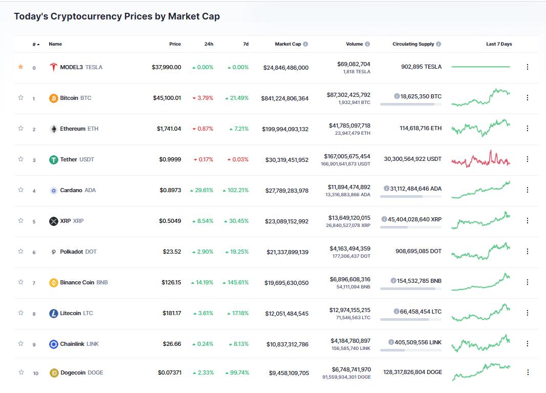 Nhóm 10 đồng tiền hàng đầu theo giá trị thị trường ngày 11/2/2021. (Nguồn: CoinMarketCap).