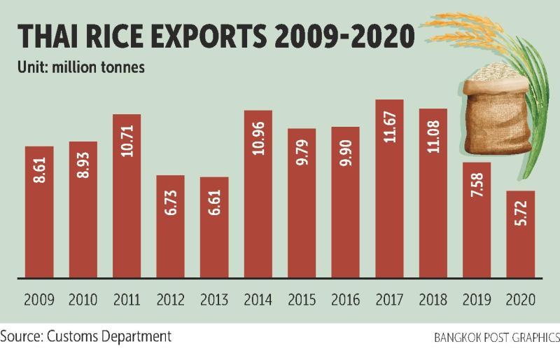 Thái Lan đặt mục tiêu xuất khẩu 6 triệu tấn gạo trong năm 2021 - Ảnh 1.