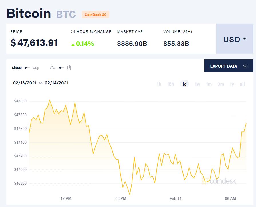 Chỉ số giá bitcoin hôm nay 14/2/21. (Nguồn: CoinDesk).