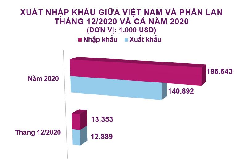 Xuất nhập khẩu Việt Nam và Phần Lan tháng 12/2020: Xuất khẩu hàng dệt, may tăng 220% - Ảnh 2.