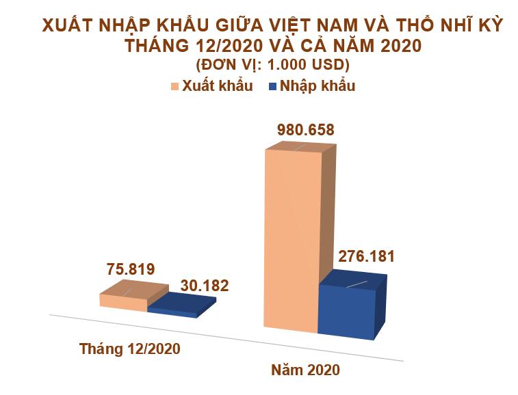 Xuất nhập khẩu Việt Nam và Thổ Nhĩ Kỳ tháng 12/2020: Cả năm thặng dư gần 705 triệu USD - Ảnh 2.