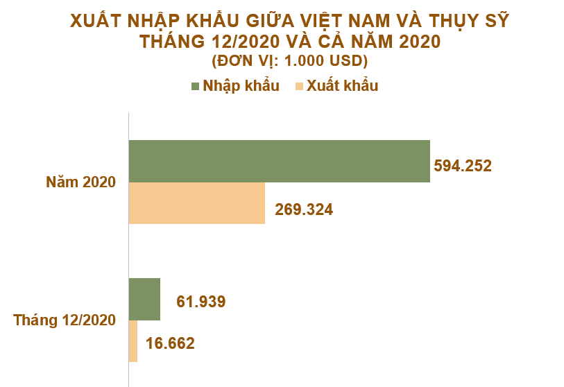 Xuất nhập khẩu Việt Nam và Thụy Sỹ tháng 12/2020: Nhập khẩu vải các loại tăng vọt - Ảnh 2.