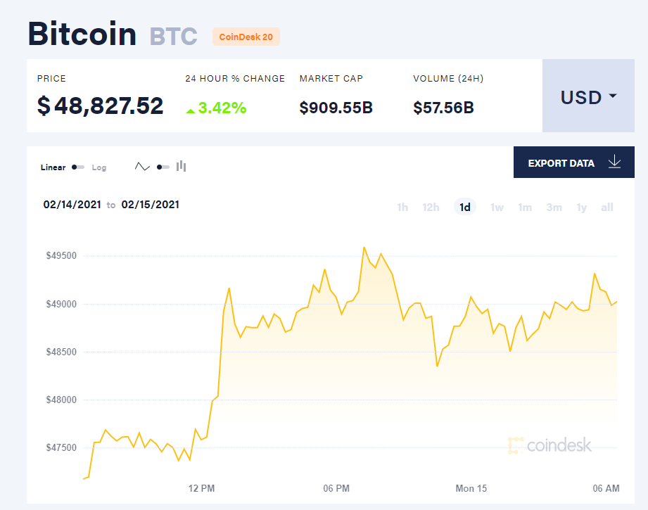 Chỉ số giá bitcoin hôm nay 15/2/21. (Nguồn: CoinDesk).