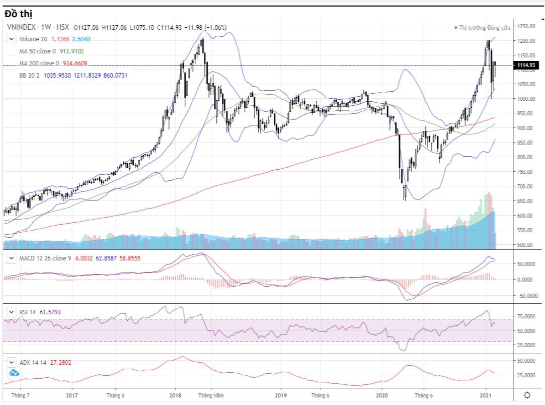 Nhận định thị trường chứng khoán tuần 17 - 19/2: VN-Index giằng co tích lũy? - Ảnh 1.