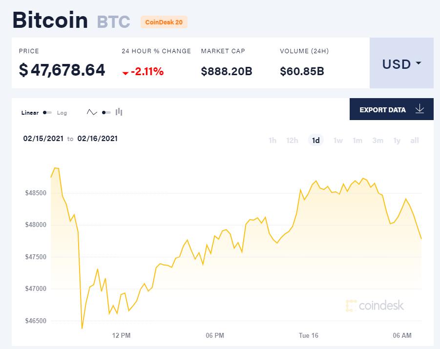 Chỉ số giá bitcoin hôm nay 16/2/21. (Nguồn: CoinDesk).