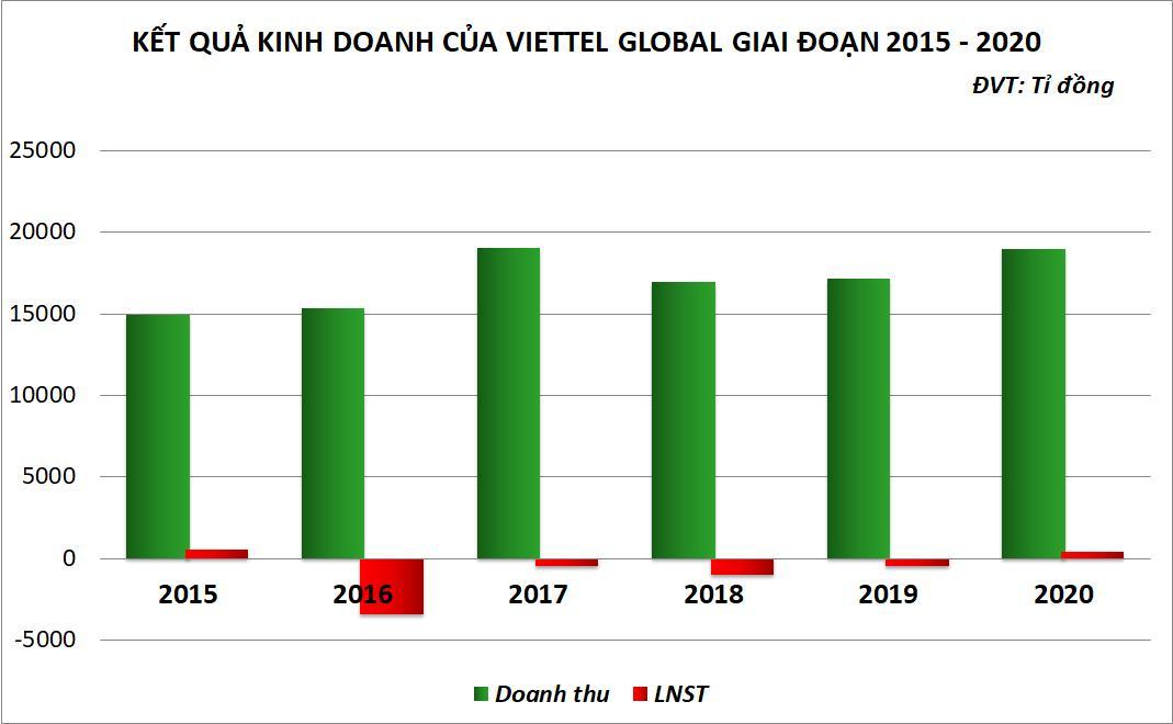 'Họ Viettel' vượt bão COVID-19: VGI thoát lỗ sau 4 năm, VTP cùng CTR lập kỷ lục lợi nhuận - Ảnh 2.