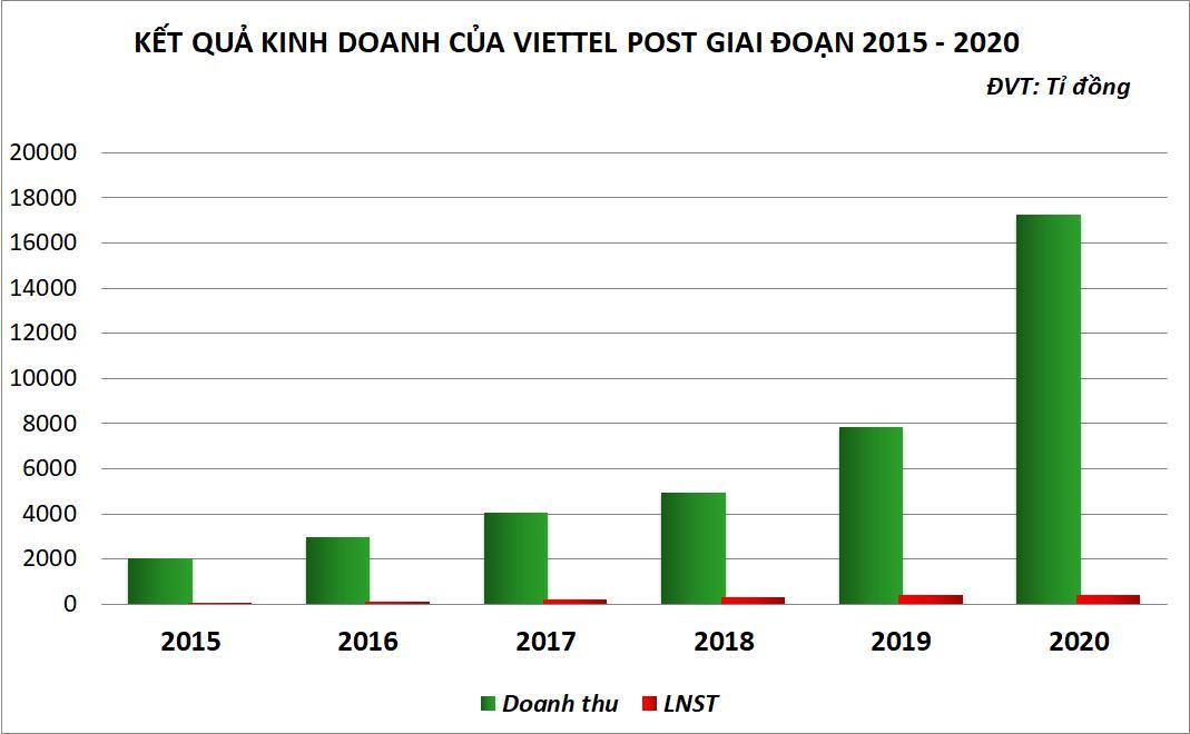 'Họ Viettel' vượt bão COVID-19: VGI thoát lỗ sau 4 năm, VTP cùng CTR lập kỷ lục lợi nhuận - Ảnh 4.