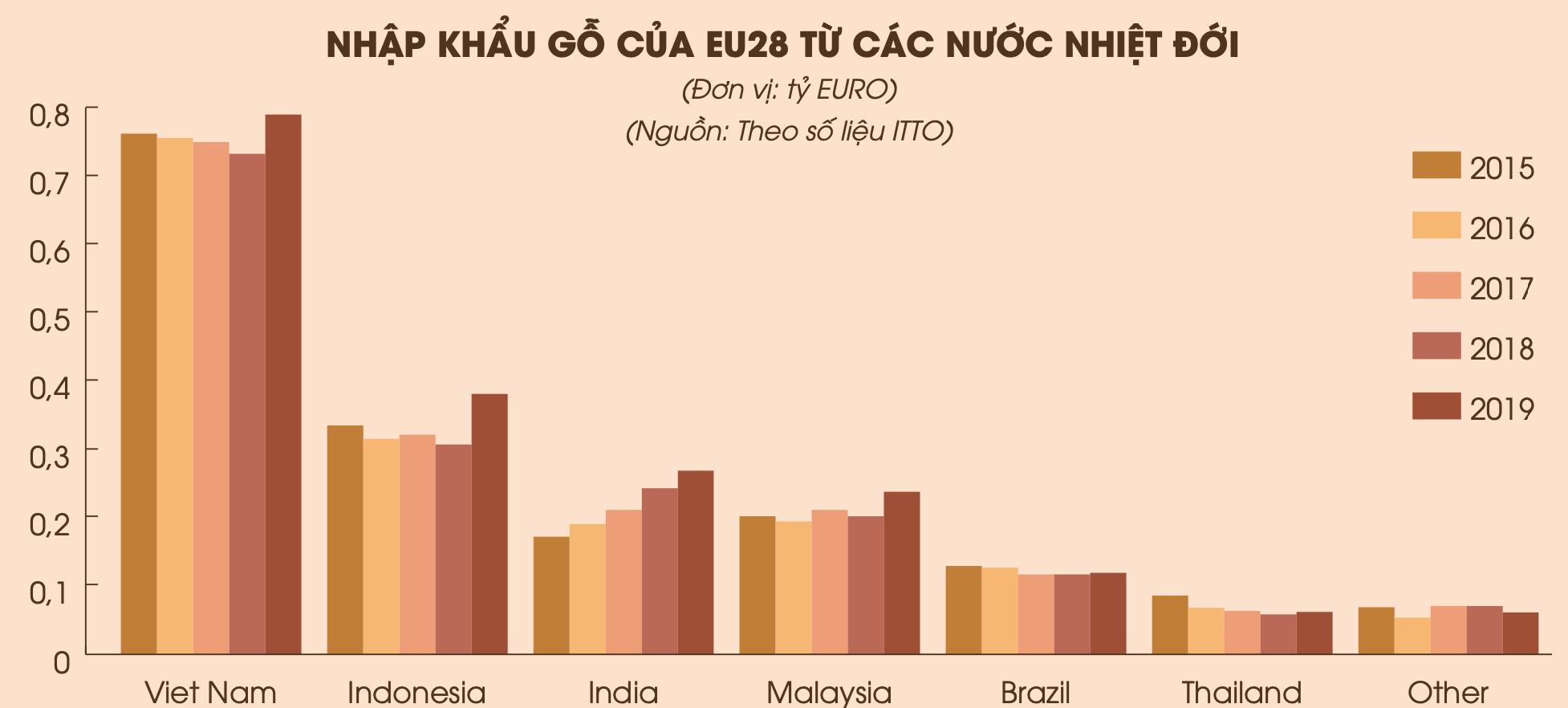 Nguồn: Vụ Thị trường châu Âu - châu Mỹ