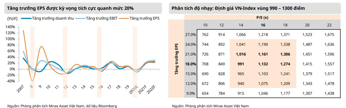 VN-Index có thể chạm mốc 1.300 điểm trong năm 2021 - Ảnh 4.