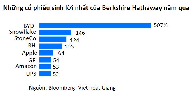 Warren Buffett hoài nghi về cổ phiếu - Ảnh 3.