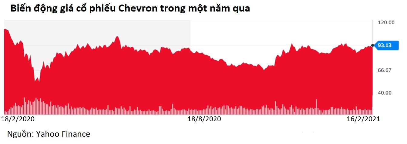 Berkshire Hathaway rót 4 tỷ USD vào cổ phiếu dầu khí, thoái vốn khỏi vàng - Ảnh 2.