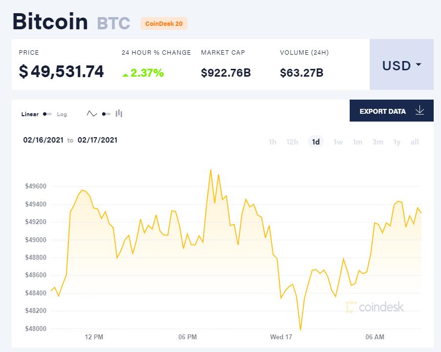 Chỉ số giá bitcoin hôm nay 17/2/21. (Nguồn: CoinDesk).