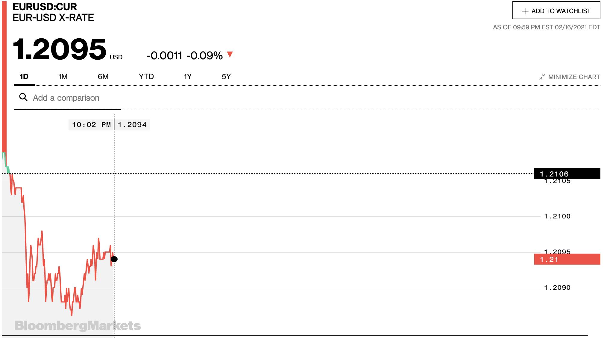 Tỷ giá euro hôm nay 17/2: Tăng đồng loạt tại các ngân hàng ngày làm việc trở lại - Ảnh 2.